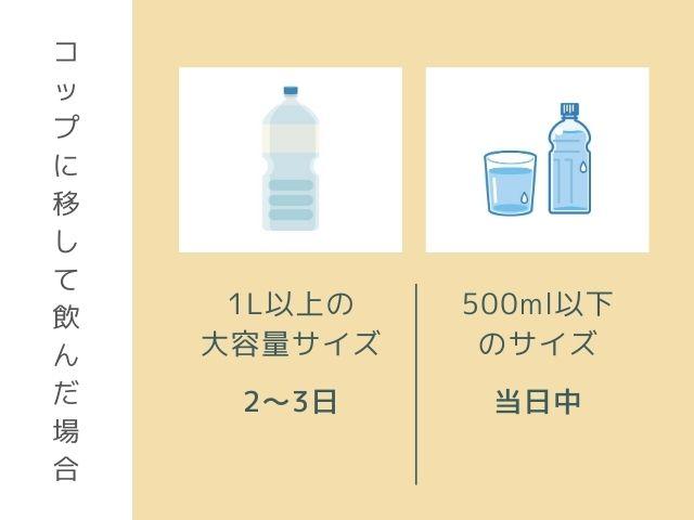 2lサイズのペットボトルのイラスト 500mlサイズのペットボトルのイラスト コップに移して飲んだ場合 1l以上の大容量サイズ2〜3日 500ml以下のサイズ当日中