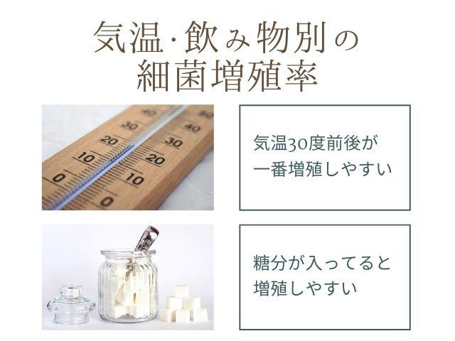 気温計の写真 砂糖の写真 気温・飲み物別の最近増殖率 気温30度前後が一番繁殖しやすい 糖分が入ってると増殖しやすい