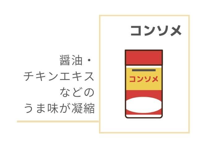 コンソメの素のイラスト 醤油・チキンエキスなどのうま味が凝縮