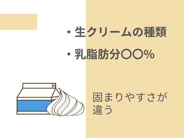 パッケージに入った生クリームのイラスト 固まりやすさが違う ・生クリームの種類 ・乳脂肪分◯◯%