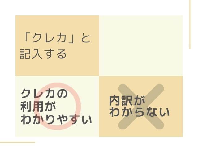 「クレカ」と記入する メリット:クレカの利用がわかりやすい デメリット:内訳がわからない