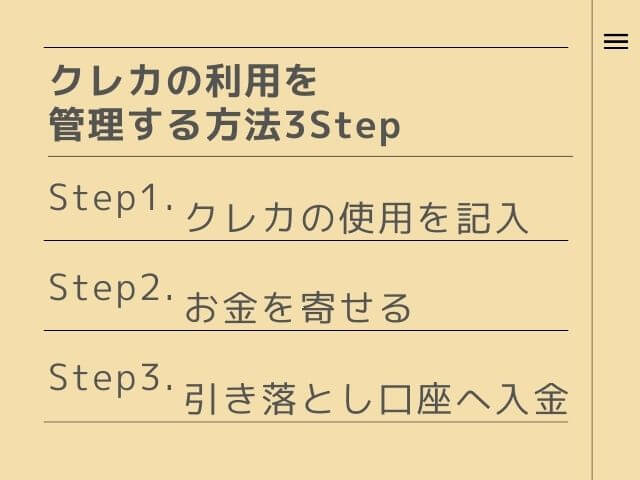 クレカの利用を管理する方法3Step Step1.クレカの使用を記入 Step2.お金を寄せる Step3.引き落とし口座へ入金