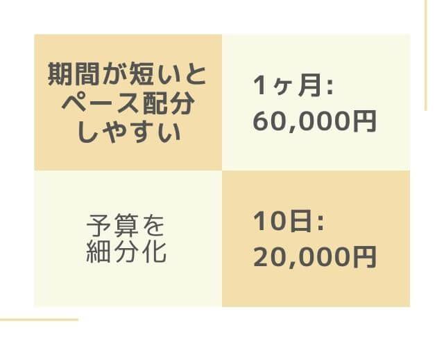 予算を細分化 1ヶ月:10,000円 10日:20,000円 期間が短いとペース配分しやすい