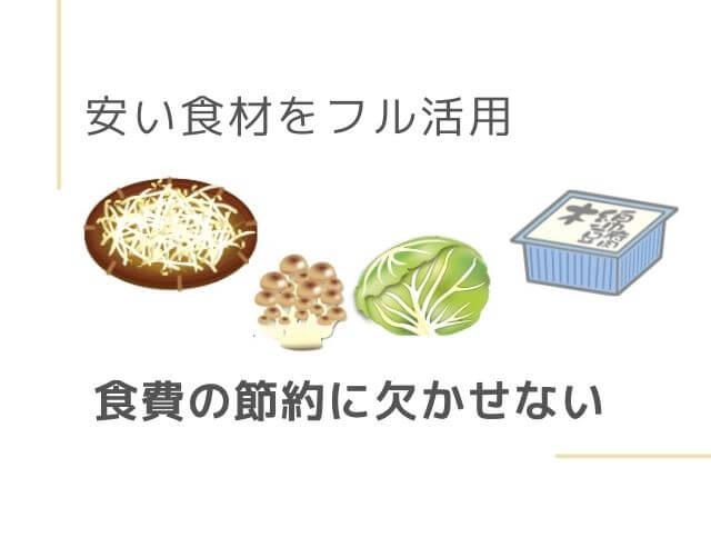 もやしのイラスト きのこのイラスト キャベツのイラスト 豆腐のイラスト 安い食材をフル活用 食費の節約に欠かせない