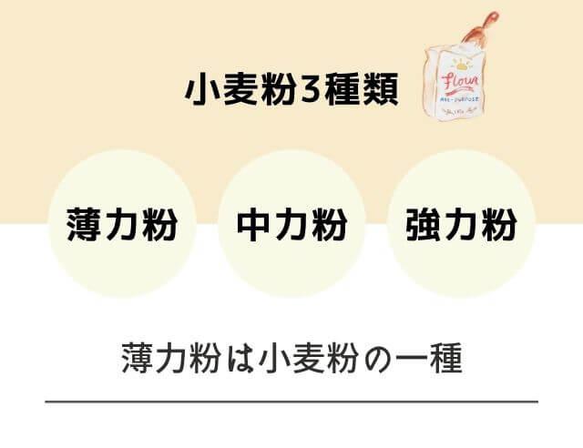 小麦粉のイラスト 小麦粉3種類 薄力粉 中力粉 強力粉 薄力粉は小麦粉の一種