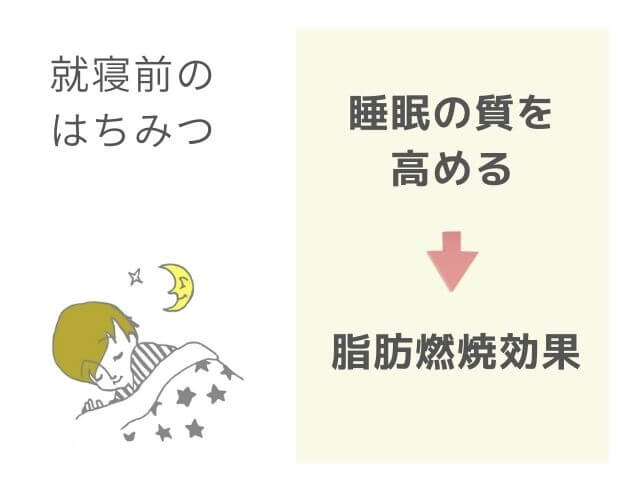 快眠のイラスト 就寝前のはちみつ 睡眠の質を高める 脂肪燃焼効果
