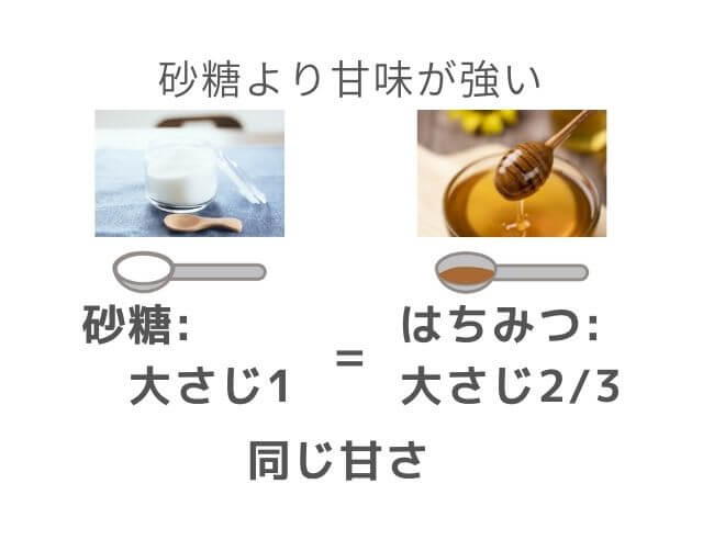 砂糖 はちみつ 画像 大さじ1 大さじ2/3 イラスト 同じ甘さ