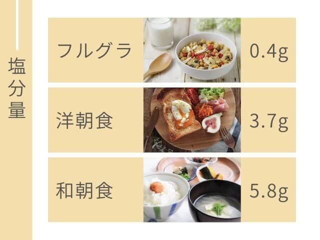 フルグラの写真 洋朝食の写真 和朝食の写真 塩分量 フルグラ0.4g 洋朝食 3.7g 和朝食 5.8g