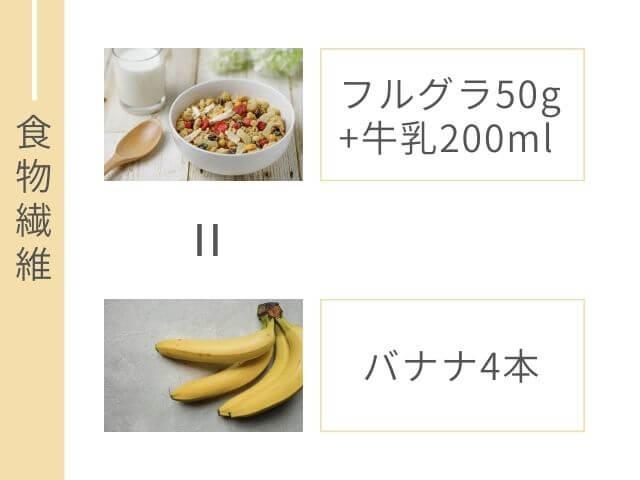 フルグラと牛乳の写真 4本のバナナの写真 食物繊維 フルグラ50g+牛乳200ml バナナ4本
