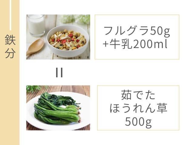 フルグラと牛乳の写真 ほうれん草の写真 フルグラ50g+牛乳200ml 茹でたほうれん草500g