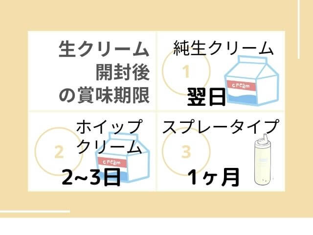 生クリーム開封後の賞味期限 純生クリーム:翌日 ホイップクリーム:3~5日 スプレータイプ:1ヶ月