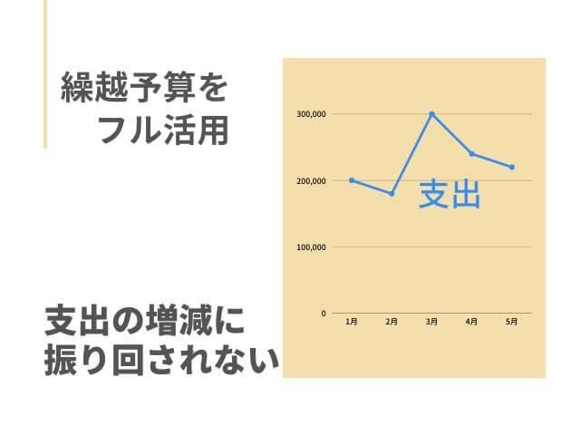 支出の波を示したグラフ 繰越予算をフル活用 支出の増減に振り回されない