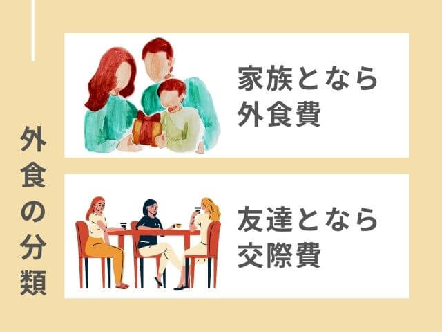 外食の分類 家族のイラスト 家族となら外食費 友達とランチしてるイラスト 友達となら交際費