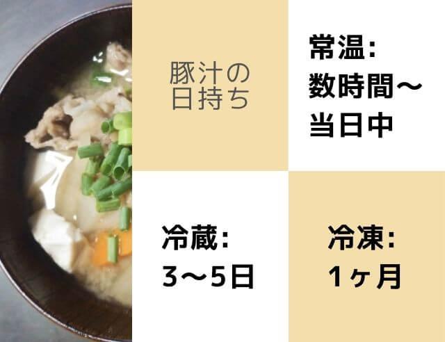 豚汁の写真 豚汁の日持ち 常温:数日中〜当日中 冷蔵:3〜5日 冷凍:1ヶ月