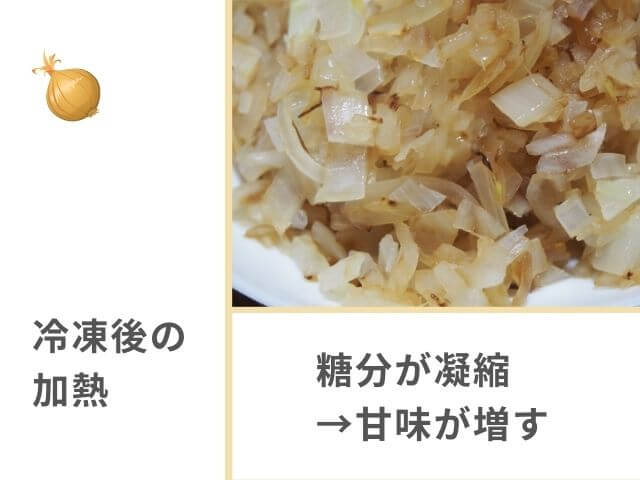 玉ねぎのイラスト 冷凍後の加熱 炒めた玉ねぎの写真 糖分が凝縮→甘味が増す